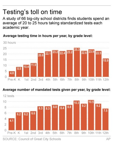 Current requirements have students spending around 4-5 full school days taking state and federal standardized tests. Total time spent varies by grade.